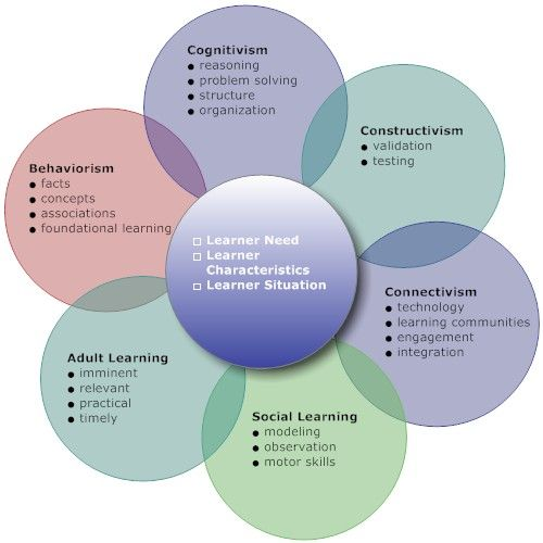 Learning styles adult learners
